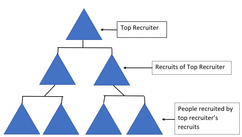 MLM recruitment structure shaped like pyramid